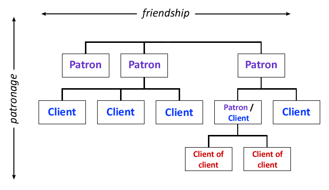 The Roman systems of patronage and friendship